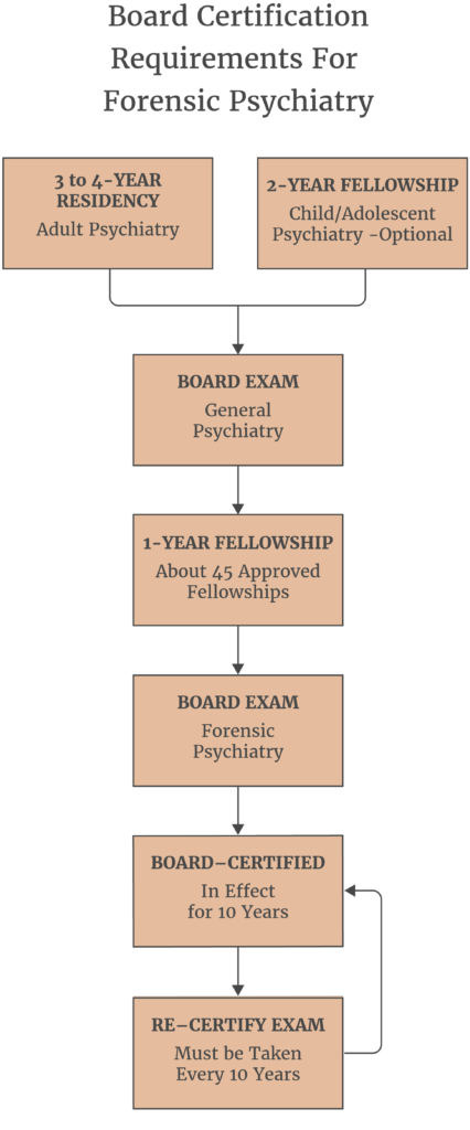 board-certification-requirements-for-forensic-psychiatry