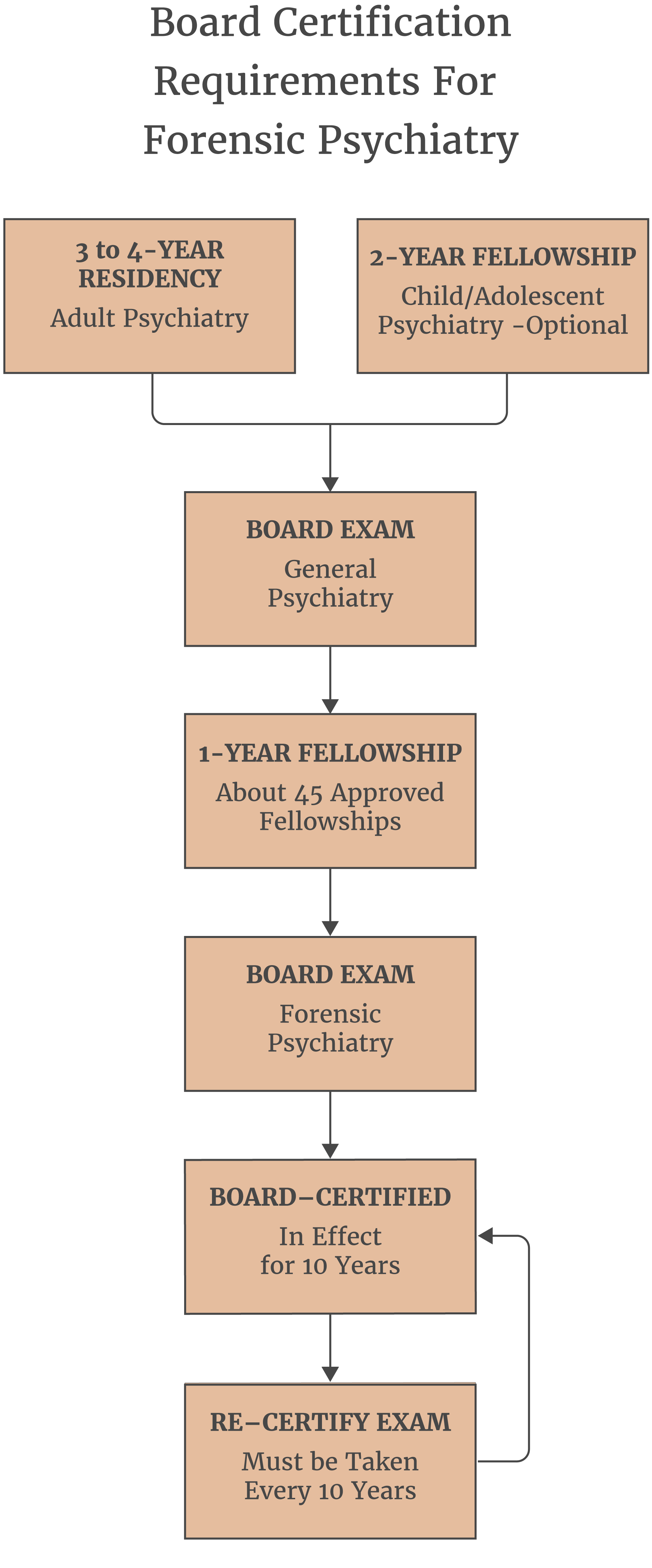 Board Certification Requirements For Forensic Psychiatry Stephen P
