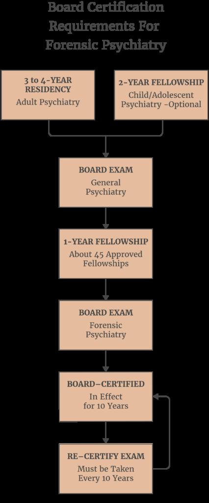 Forensic Board Certification - Stephen P  Herman, M D